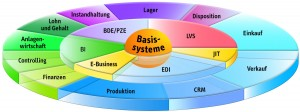 ORDAT_FOSS_Teilsysteme